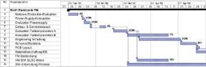 Projektplan elektronische Antriebsentwicklung BLDC-Motorsteuerung